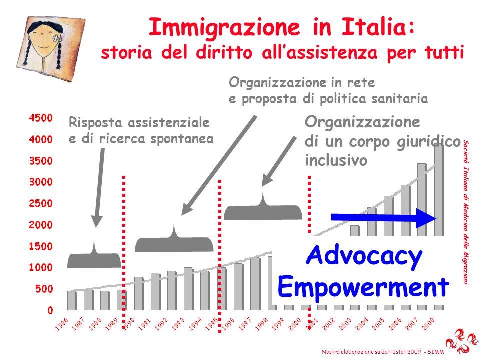 Advocacy Empowerment Immigrazione in Italia: