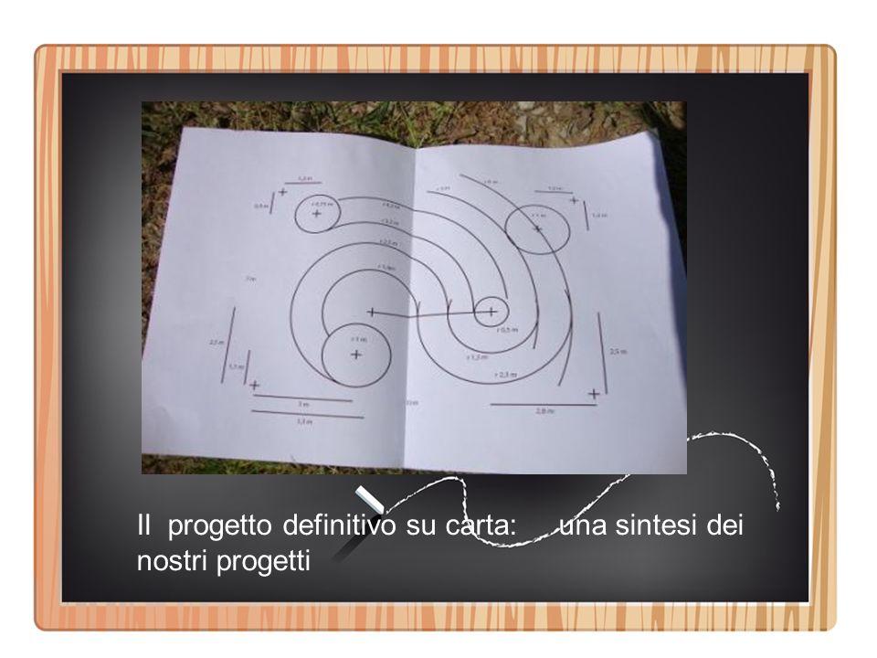 Il progetto definitivo su carta: una sintesi dei nostri progetti