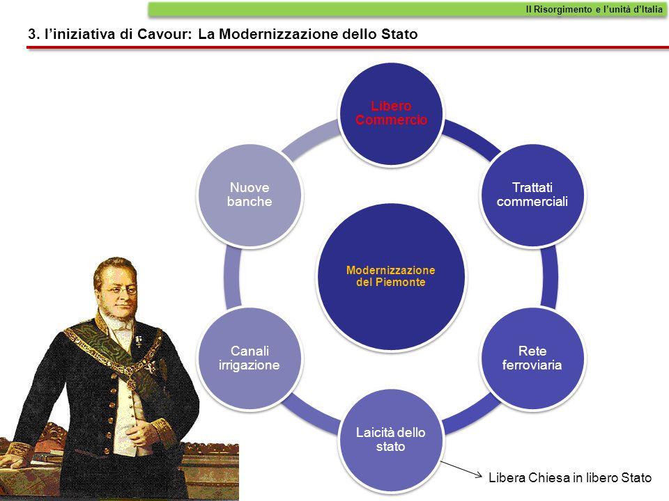 Modernizzazione del Piemonte