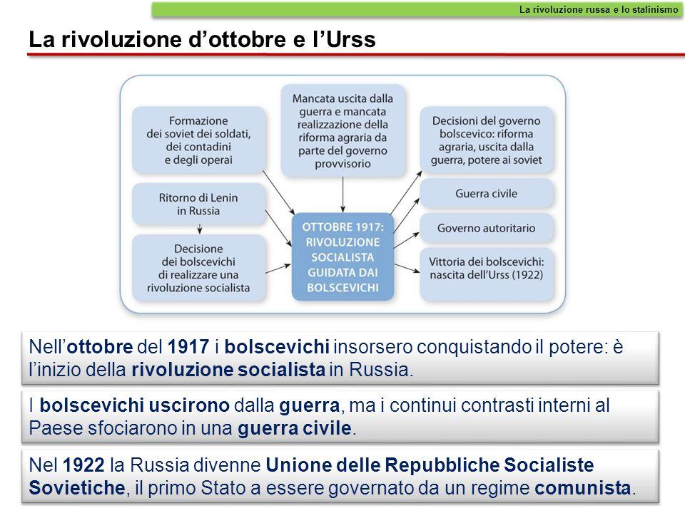 La rivoluzione d'ottobre e l'Urss