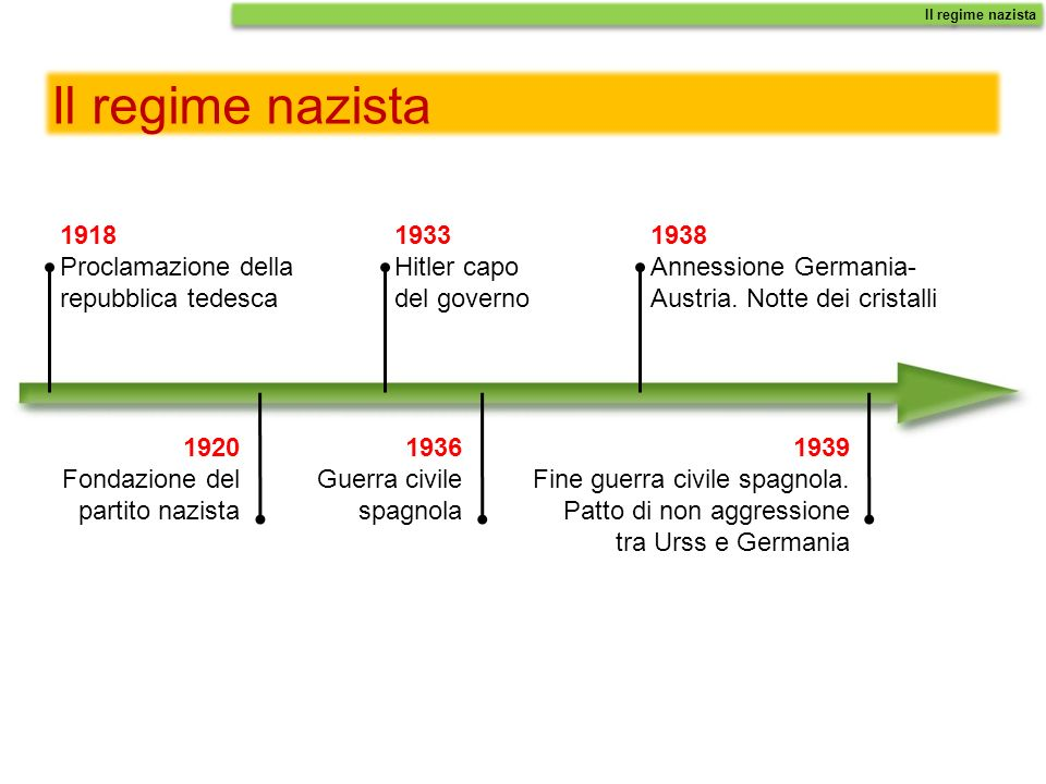 Il regime nazista 1918 Proclamazione della repubblica tedesca 1933