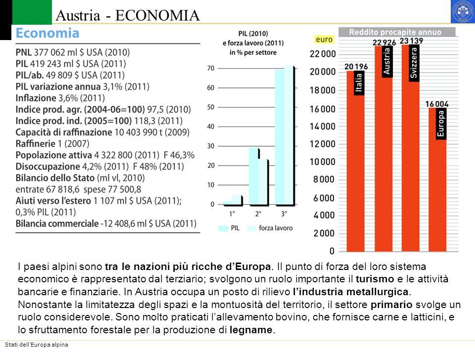 Austria - ECONOMIA