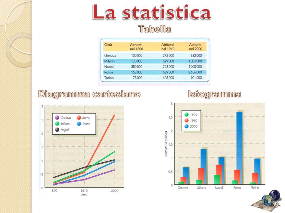 La statistica Tabella Diagramma cartesiano Istogramma