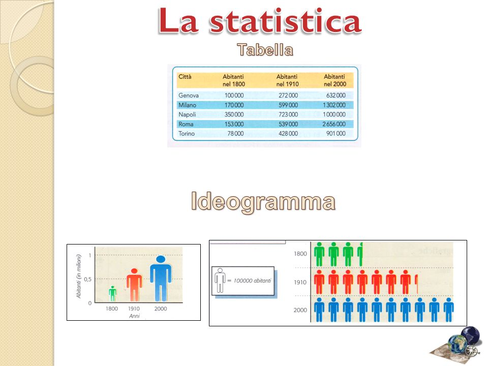 La statistica Tabella Ideogramma