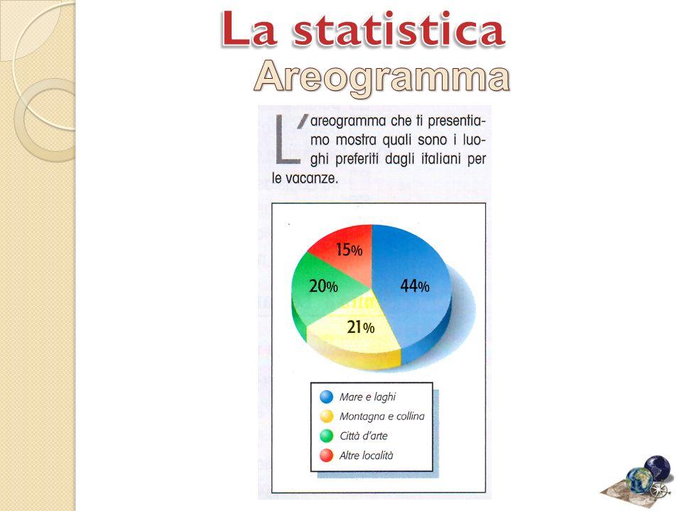 La statistica Areogramma