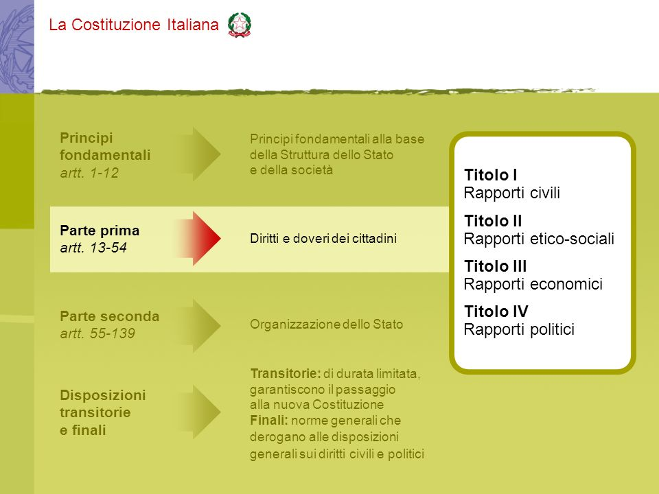 Rapporti etico-sociali Titolo III Rapporti economici Titolo IV