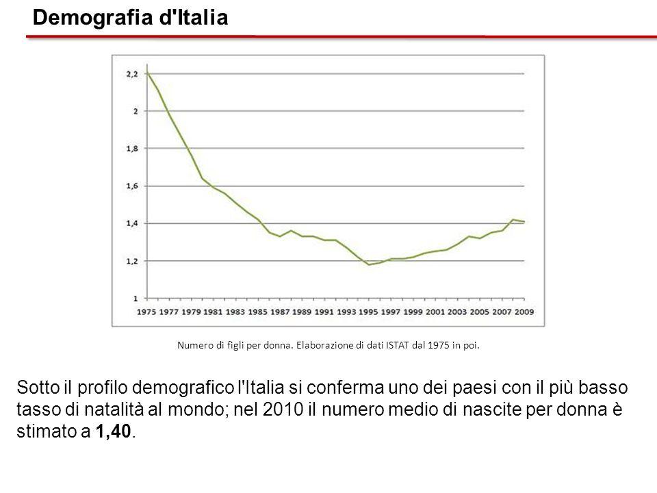 Numero di figli per donna. Elaborazione di dati ISTAT dal 1975 in poi.