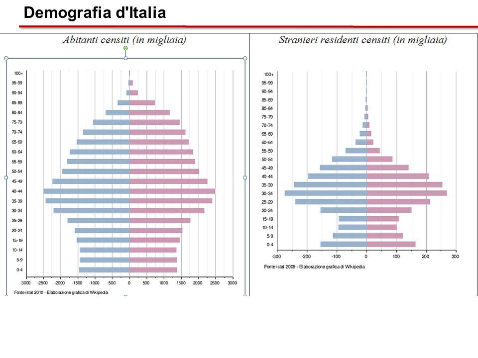 Demografia d Italia