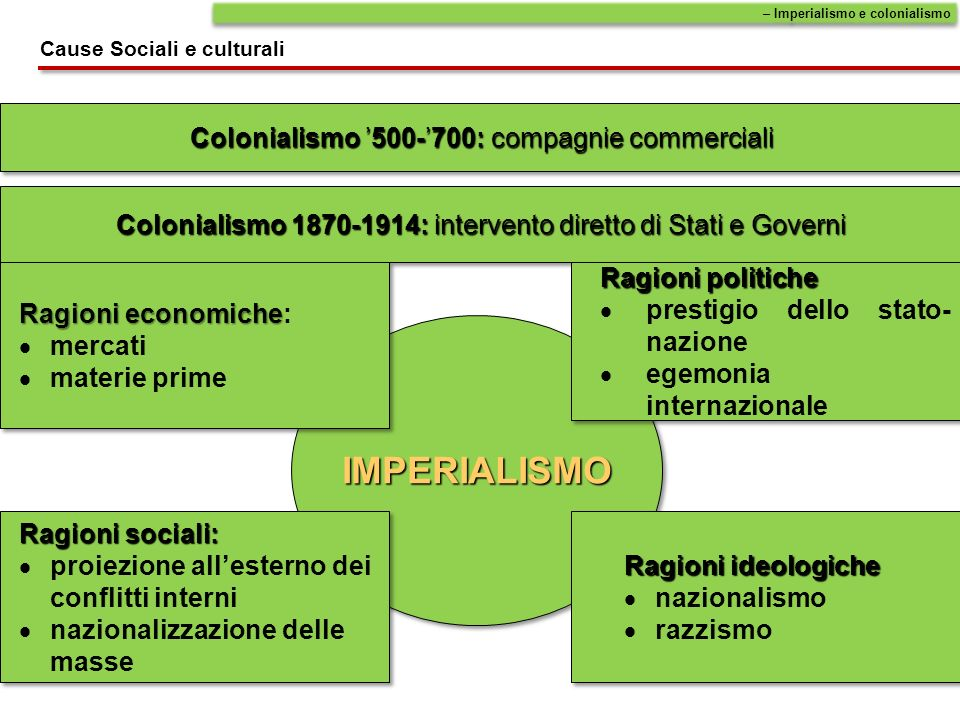 IMPERIALISMO Colonialismo '500-'700: compagnie commerciali