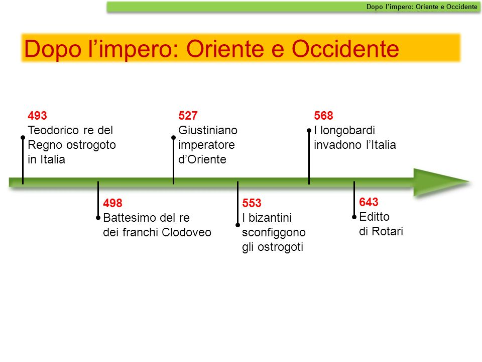 Dopo l'impero: Oriente e Occidente