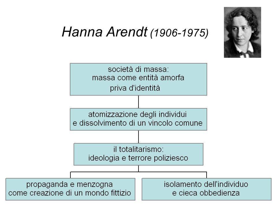 Hanna Arendt (1906-1975)