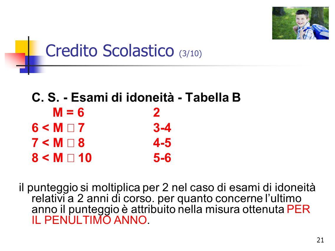 Credito Scolastico (3/10)