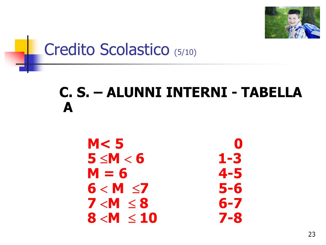 Credito Scolastico (5/10)