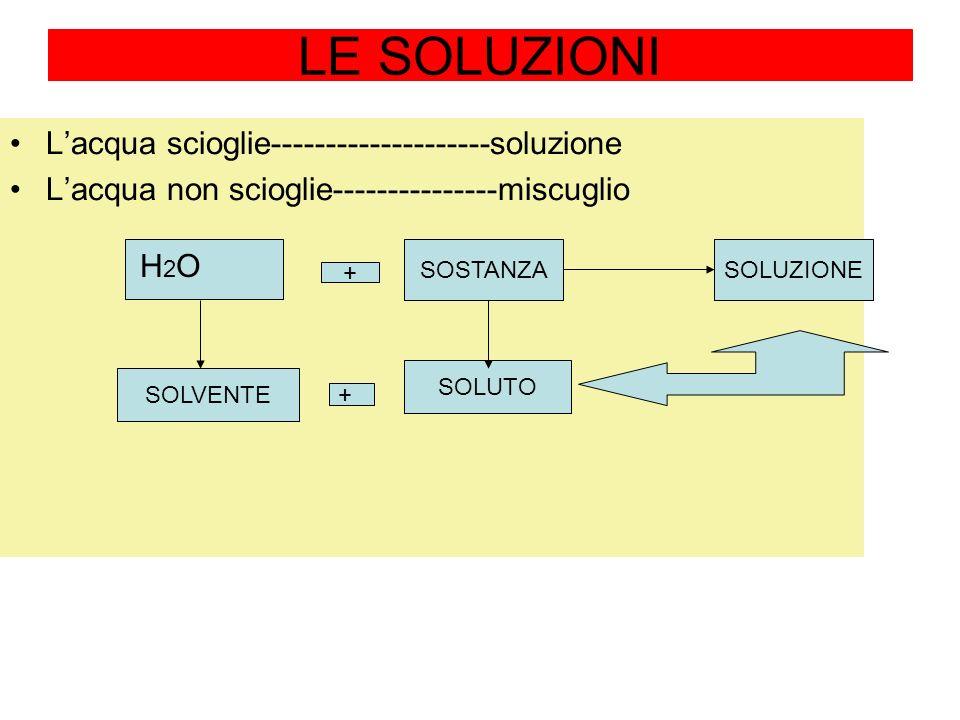 LE SOLUZIONI L'acqua scioglie--------------------soluzione