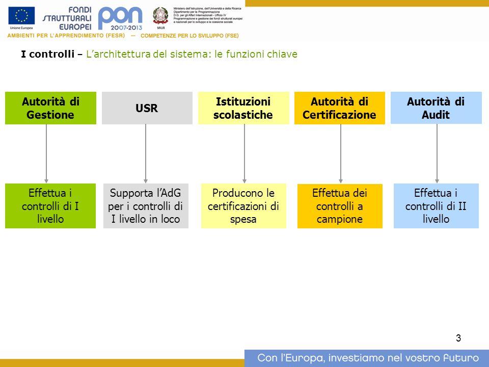 Istituzioni scolastiche Autorità di Certificazione