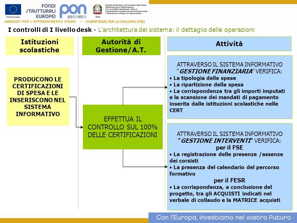 Istituzioni scolastiche Autorità di Gestione/A.T.