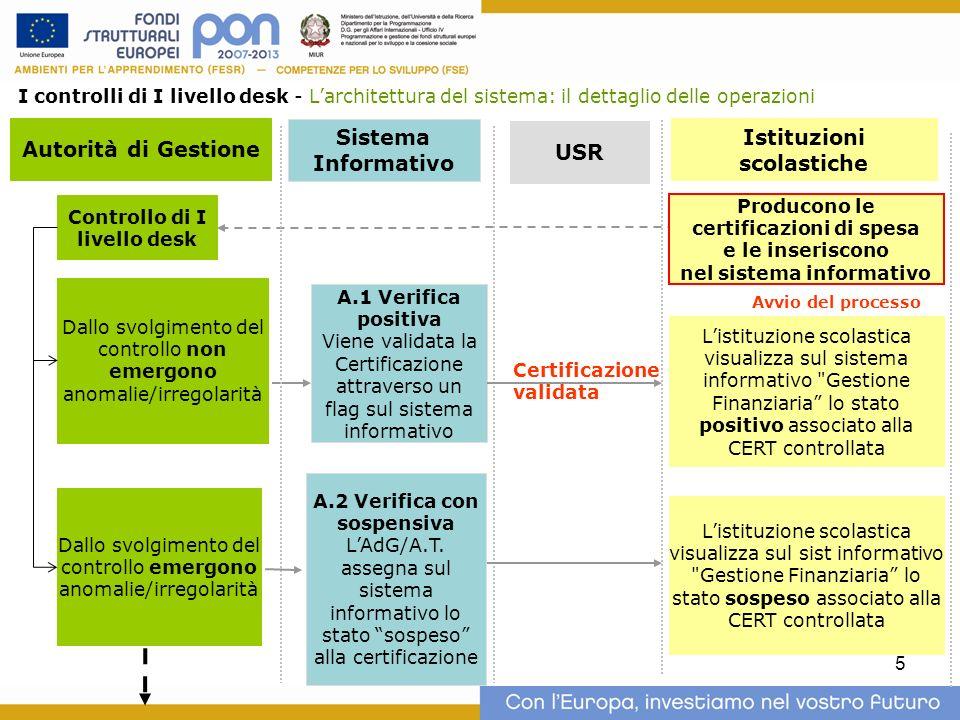 Autorità di Gestione Sistema Informativo USR Istituzioni scolastiche