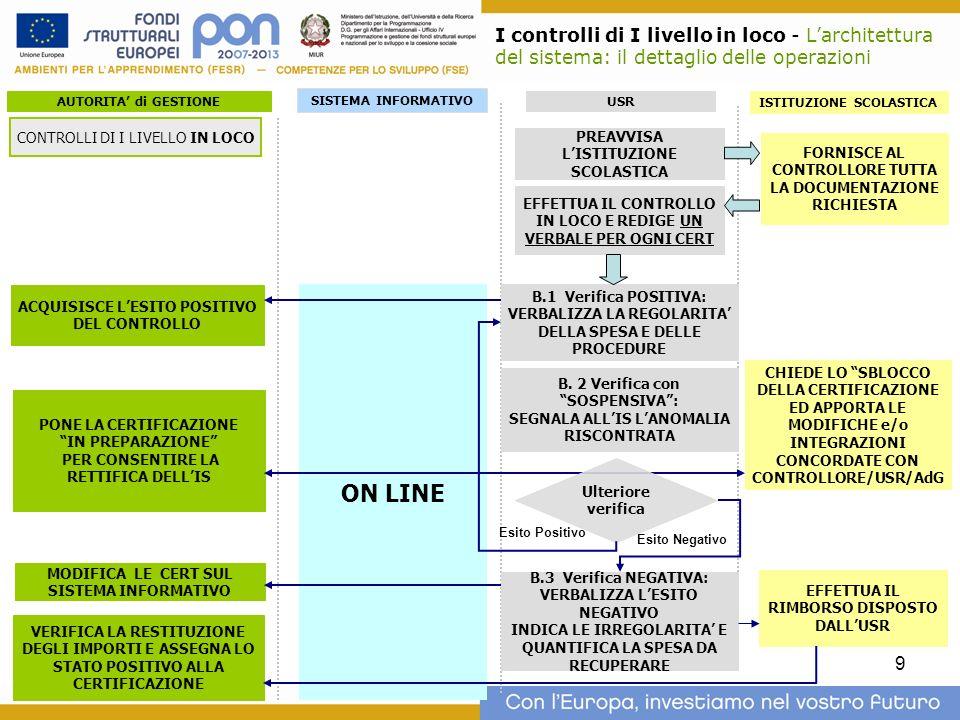 I controlli di I livello in loco - L'architettura del sistema: il dettaglio delle operazioni