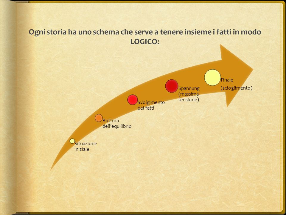 Ogni storia ha uno schema che serve a tenere insieme i fatti in modo LOGICO: