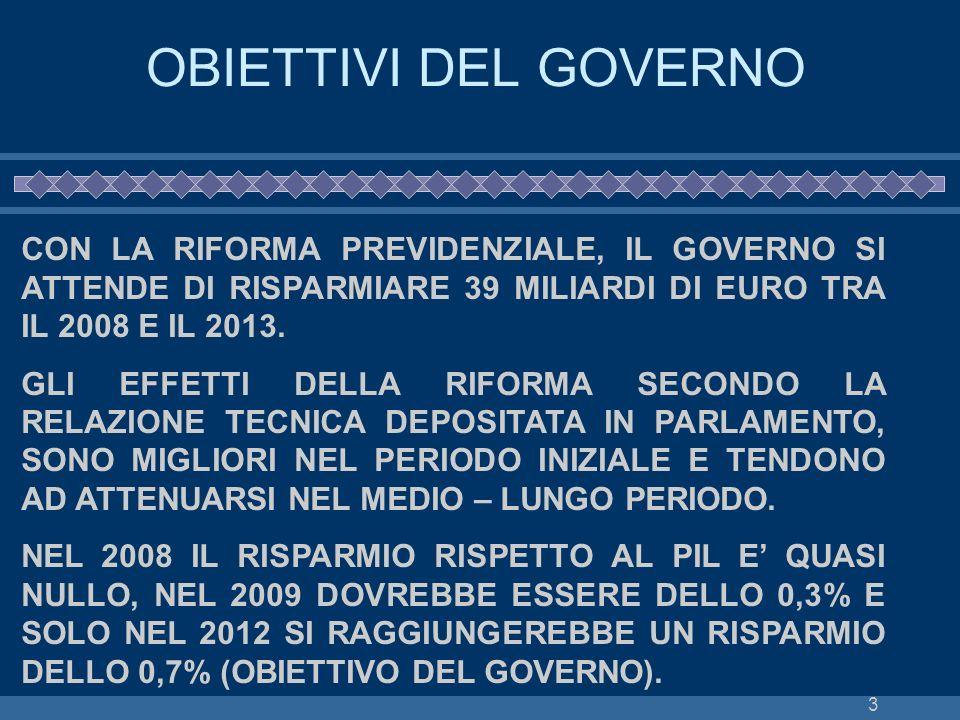 OBIETTIVI DEL GOVERNOCON LA RIFORMA PREVIDENZIALE, IL GOVERNO SI ATTENDE DI RISPARMIARE 39 MILIARDI DI EURO TRA IL 2008 E IL 2013.