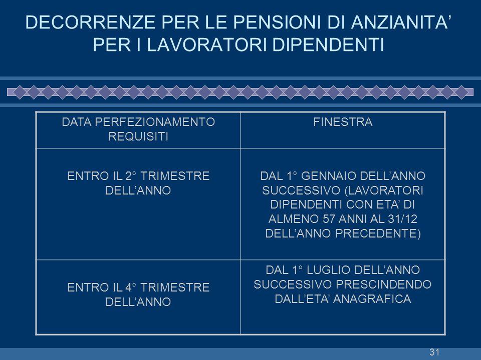DECORRENZE PER LE PENSIONI DI ANZIANITA' PER I LAVORATORI DIPENDENTI