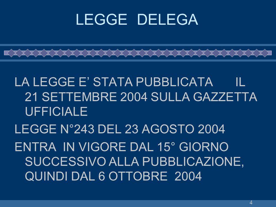 LEGGE DELEGA LA LEGGE E' STATA PUBBLICATA IL 21 SETTEMBRE 2004 SULLA GAZZETTA UFFICIALE. LEGGE N°243 DEL 23 AGOSTO 2004.