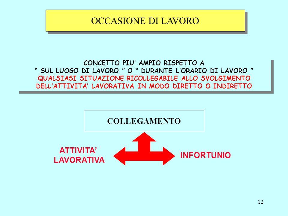 OCCASIONE DI LAVORO COLLEGAMENTO ATTIVITA' LAVORATIVA INFORTUNIO