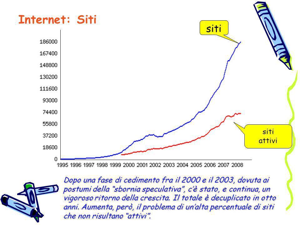Internet: Siti siti siti attivi