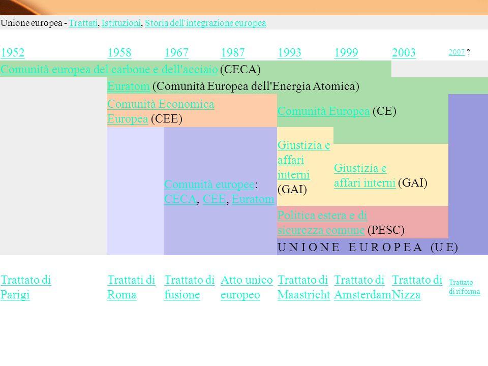 Comunità europea del carbone e dell acciaio (CECA)