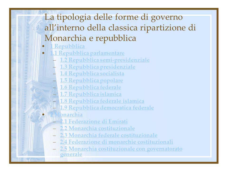 La tipologia delle forme di governo all'interno della classica ripartizione di Monarchia e repubblica