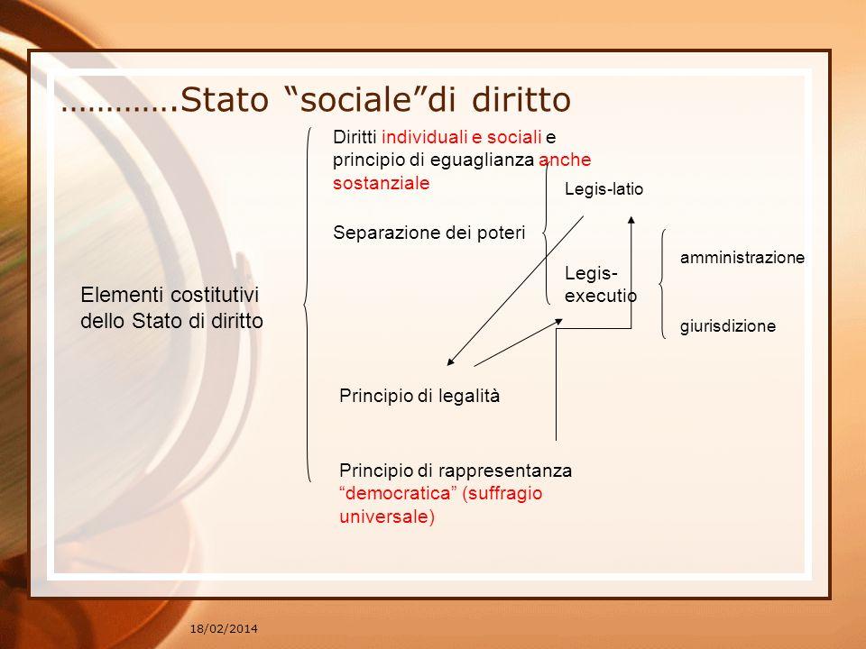 ………….Stato sociale di diritto