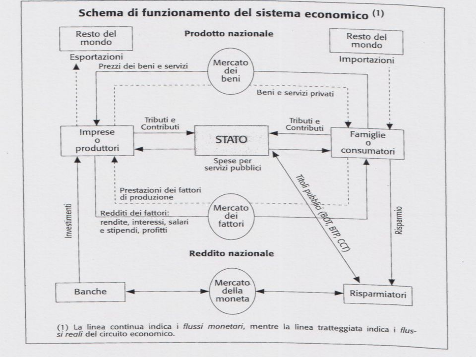 Schema di funzionamento del sistema economico
