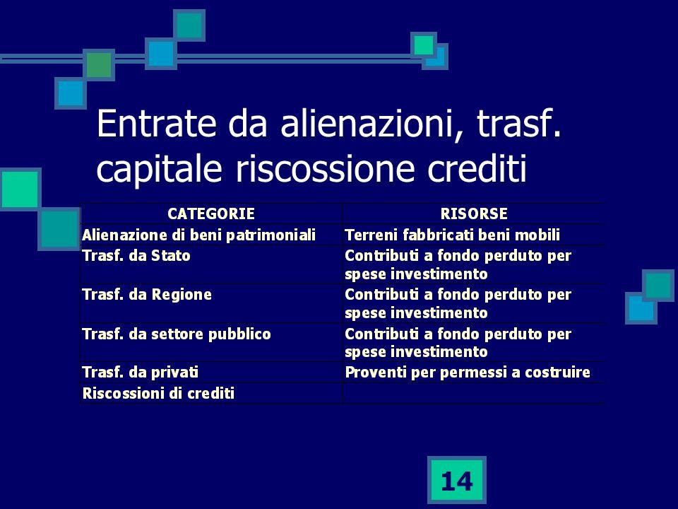 Entrate da alienazioni, trasf. capitale riscossione crediti