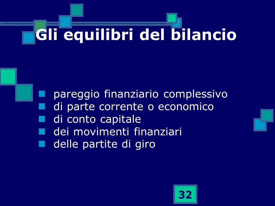 Gli equilibri del bilancio