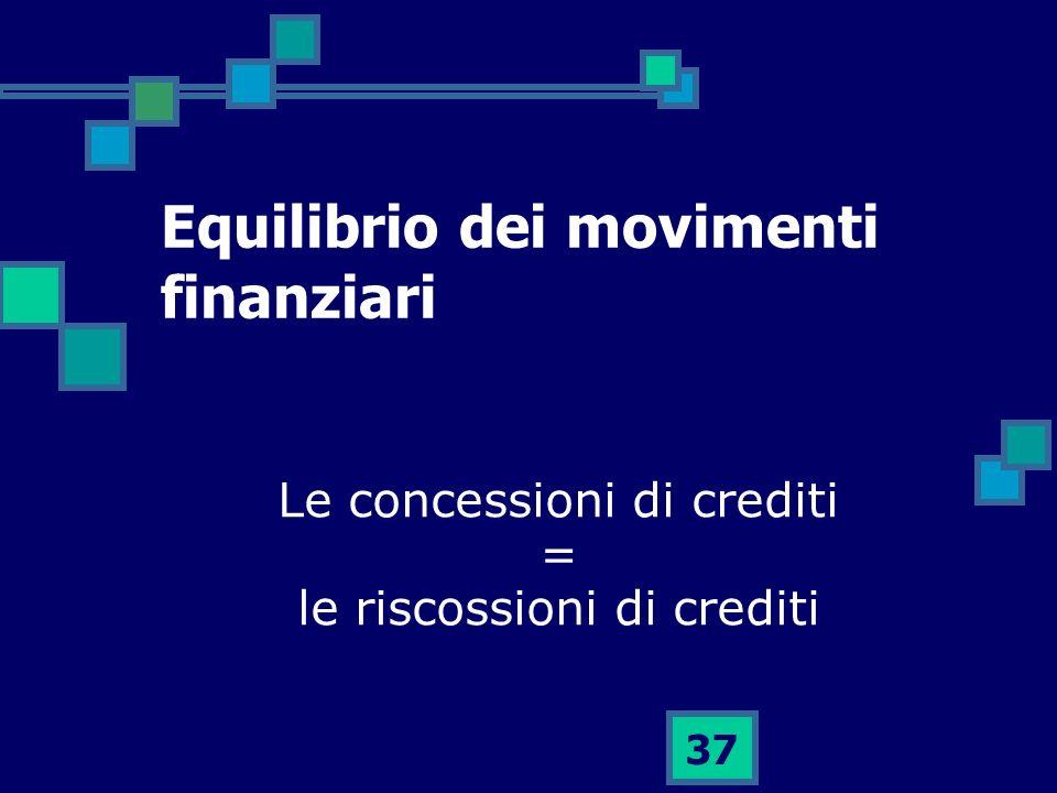 Equilibrio dei movimenti finanziari