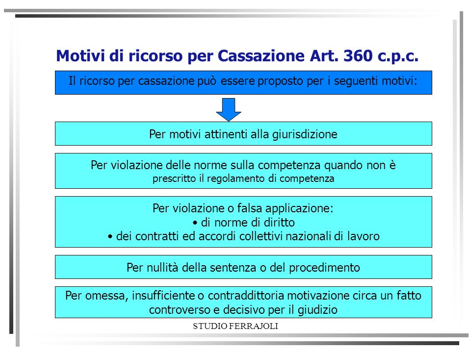 Motivi di ricorso per Cassazione Art. 360 c.p.c.