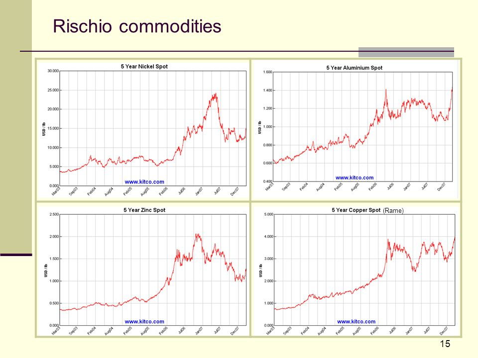 Rischio commodities (Rame)