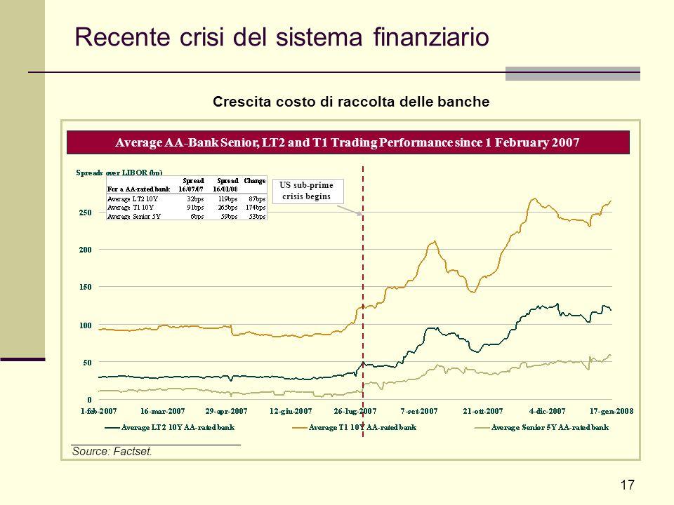 Recente crisi del sistema finanziario