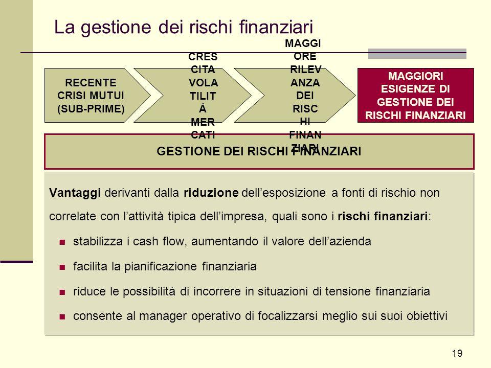 La gestione dei rischi finanziari