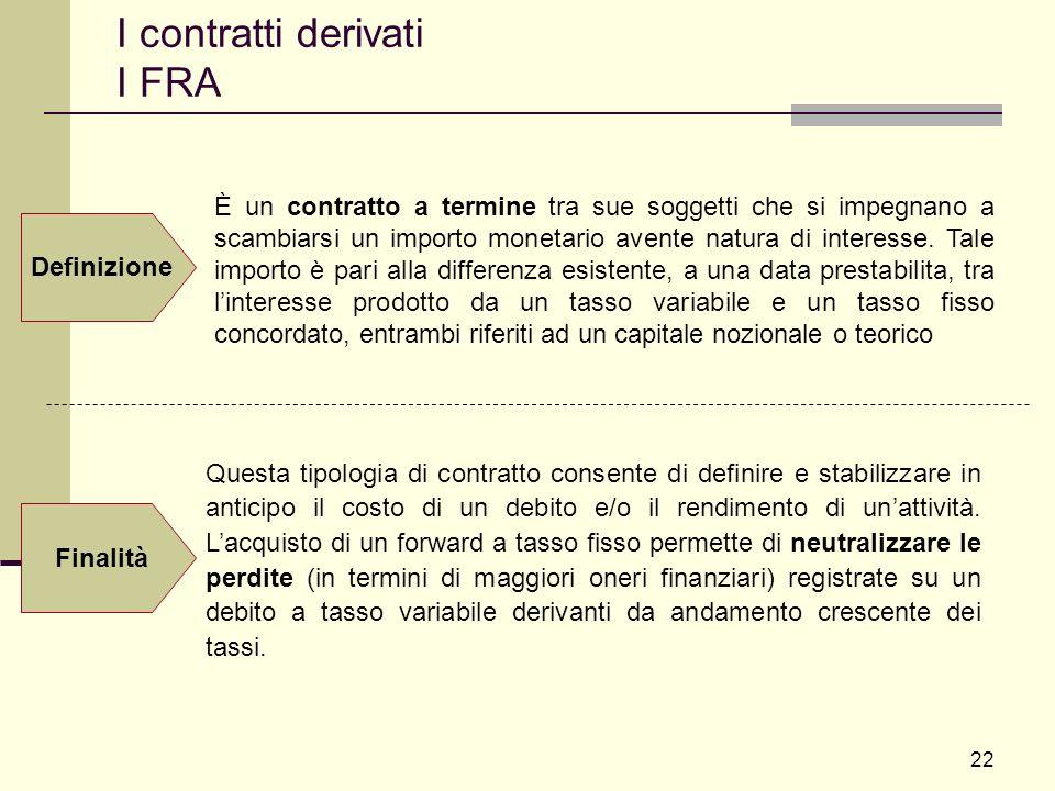 I contratti derivati I FRA