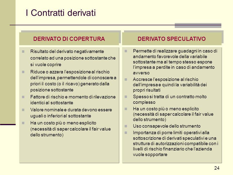 I Contratti derivati DERIVATO DI COPERTURA DERIVATO SPECULATIVO