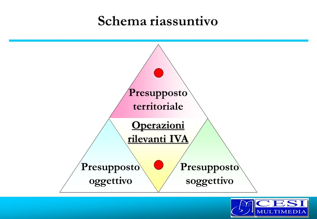 Schema riassuntivo Presupposto territoriale Presupposto oggettivo