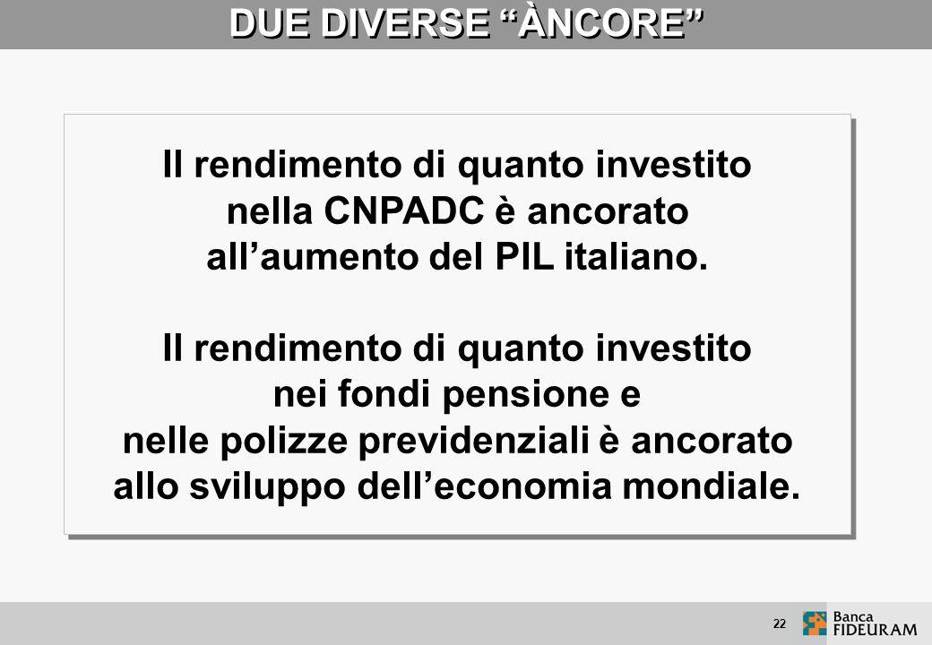 Il rendimento di quanto investito nella CNPADC è ancorato