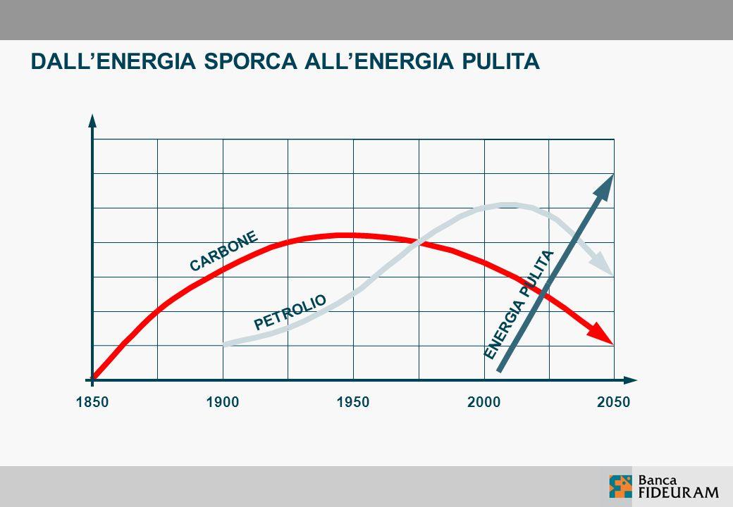 DALL'ENERGIA SPORCA ALL'ENERGIA PULITA