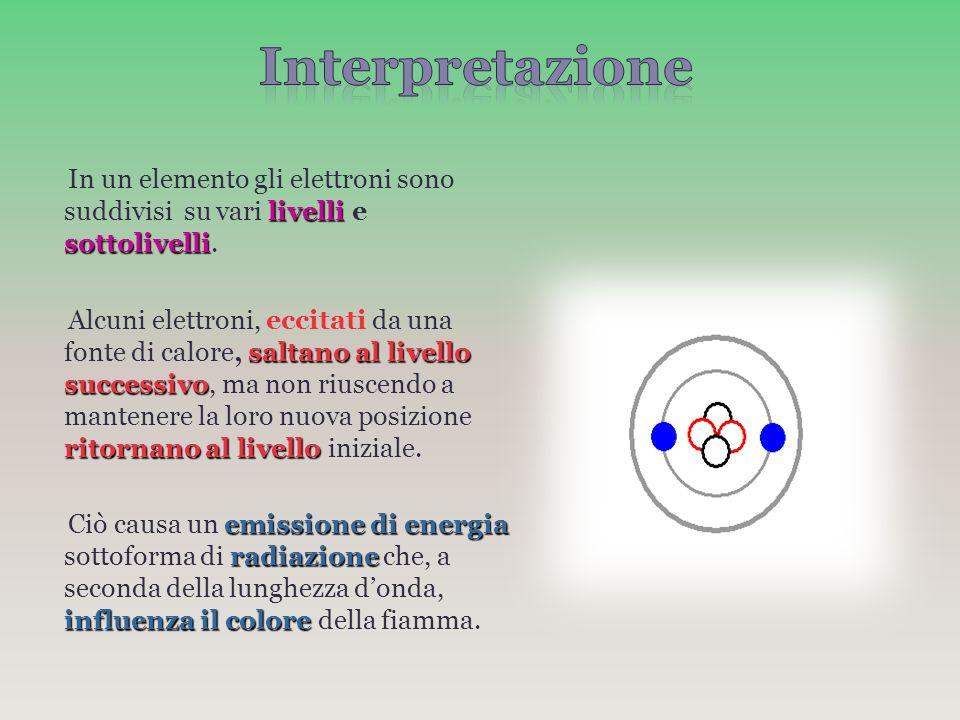 Interpretazione In un elemento gli elettroni sono suddivisi su vari livelli e sottolivelli.