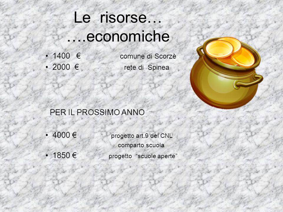 Le risorse… ….economiche