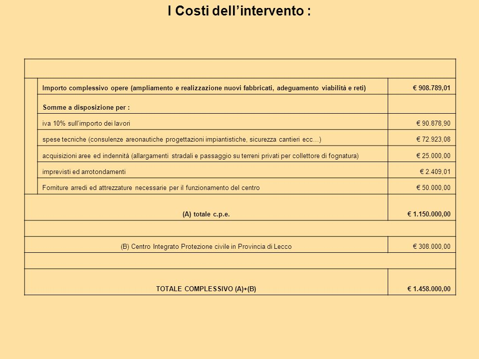 I Costi dell'intervento : TOTALE COMPLESSIVO (A)+(B)