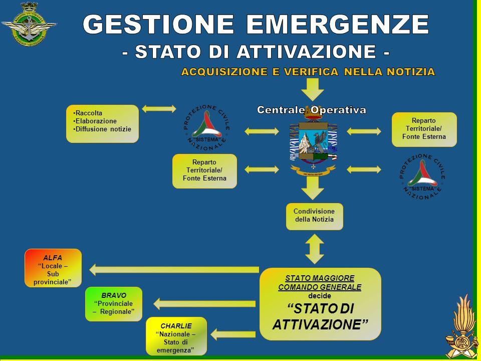 GESTIONE EMERGENZE - STATO DI ATTIVAZIONE - STATO DI ATTIVAZIONE