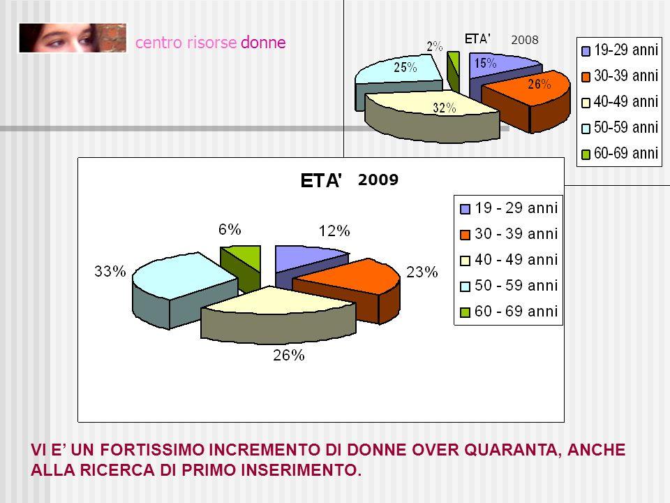 età centro risorse donne. 2008. 2009.
