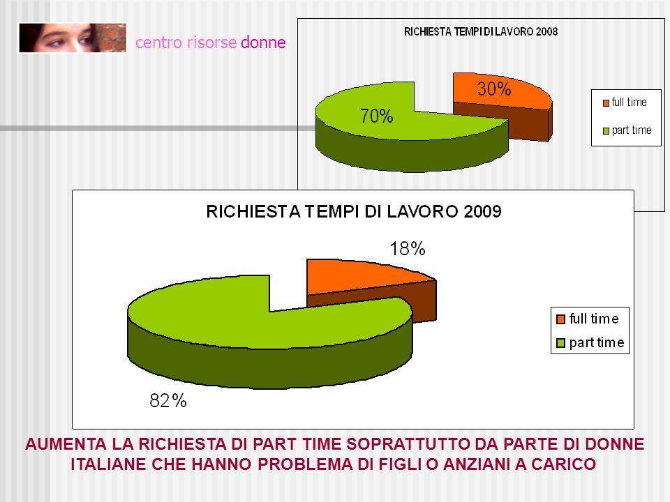 centro risorse donne AUMENTA LA RICHIESTA DI PART TIME SOPRATTUTTO DA PARTE DI DONNE ITALIANE CHE HANNO PROBLEMA DI FIGLI O ANZIANI A CARICO.